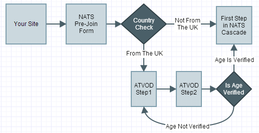 The modified sign up flow when ATVOD verification is enabled.