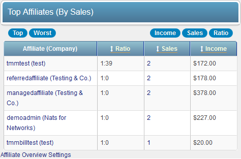 Top Affiliates (By Sales)