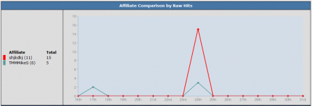 The NATS4 Graphical Affiliate Comparison Graph
