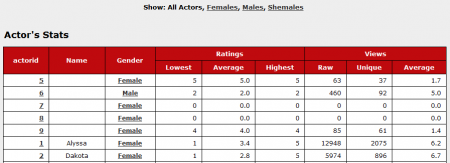The CARMA Actor's Stats Page