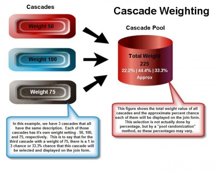 Figure 1.4 - When NATS Selects a Cascade
